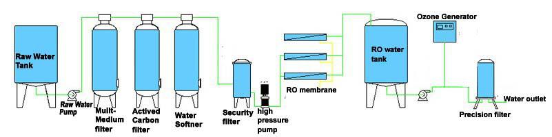 6000LPH 36000 GPD  industrial Reverse Osmosis RO membrane water purification systems-3