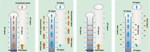 Ocpuritech-Uf Filter, 500lph Drinking Water Treatmentpurification Ultrafiltration