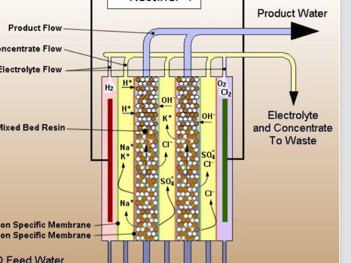 Ocpuritech-High-quality Electrical edi water system manufacturers-1