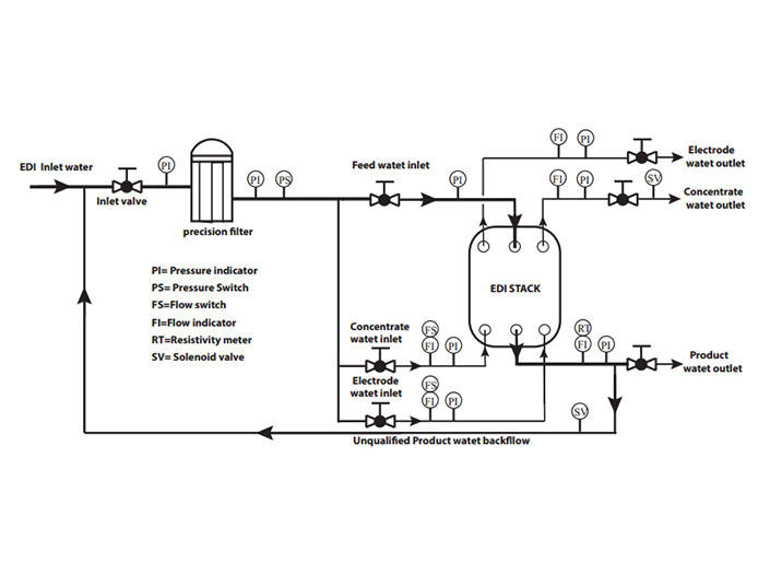 Ocpuritech-High-quality Electrical edi water system manufacturers-2