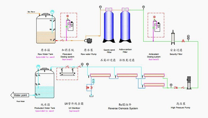 product-3000lph Big Ro System Industrial Water Treatment Purifier Filter Plant Price Reverse Osmosis-1