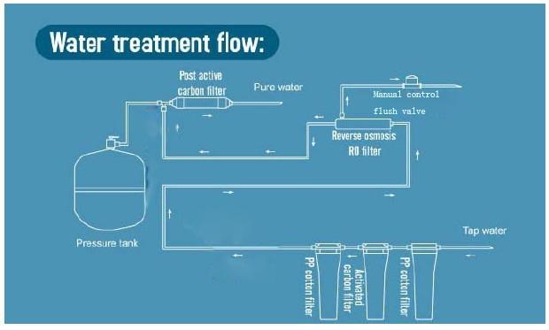 product-75GPD Home Small Water Treatment Plant Household RO Purifier Machine-Ocpuritech-img