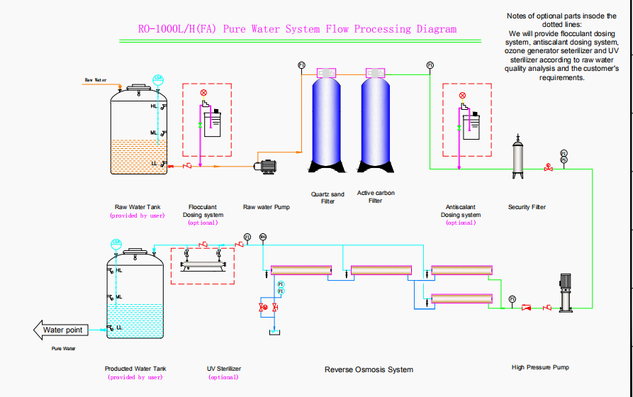 product-1000 liter ro plant price water treatment system remote industrial pure water making machine-1